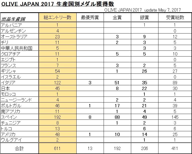 OLIVE JAPAN 2017 国際オリーブ...